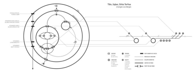 "Tlön, infographic by Francesco Franchi. Borges: ""The geometry of Tlön comprises two somewhat different disciplines: the visual and the tactile. The latter corresponds to our own geometry and is subordinated to the first. The basis of visual geometry is the surface, not the point. This geometry disregards parallel lines and declares that man in his movement modifies the forms which surround him."" (28)"
